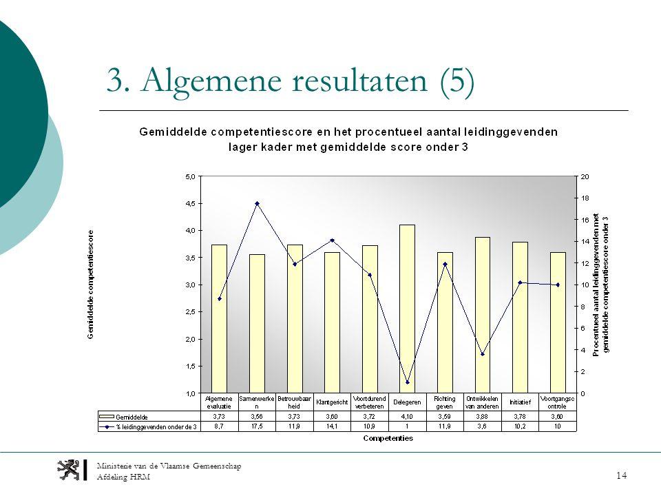 Ministerie van de Vlaamse Gemeenschap Afdeling HRM 14 3. Algemene resultaten (5)