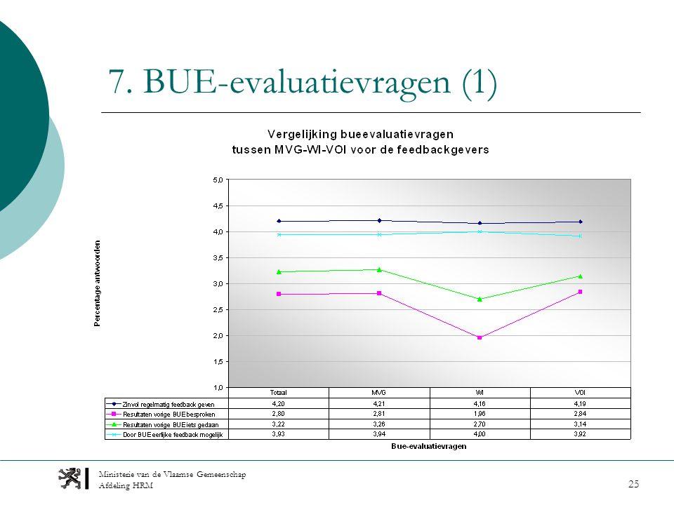 Ministerie van de Vlaamse Gemeenschap Afdeling HRM 25 7. BUE-evaluatievragen (1)