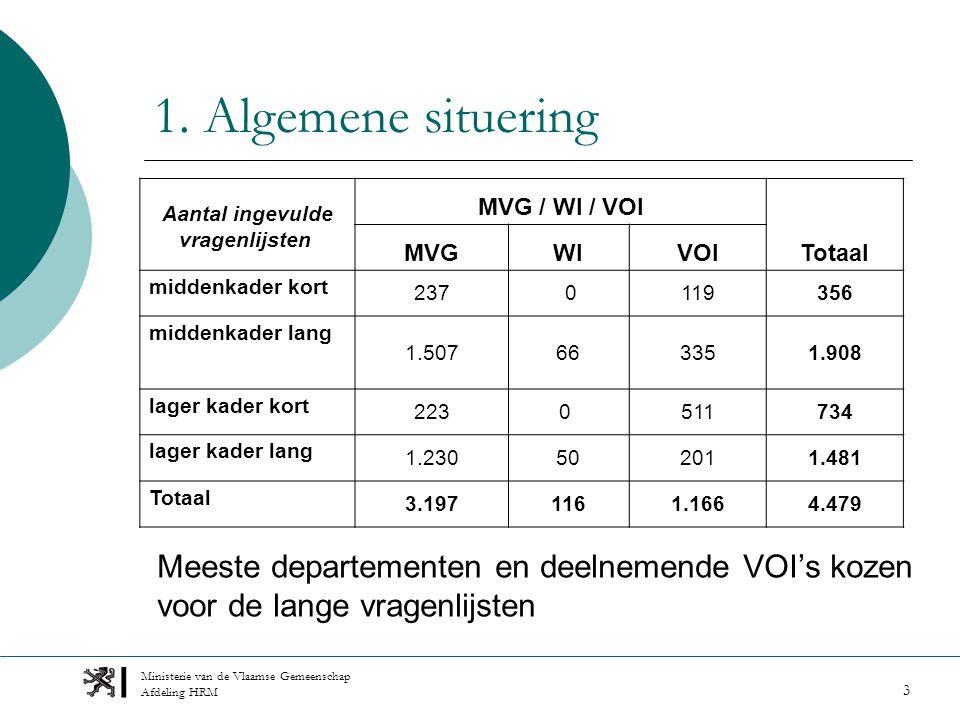 Ministerie van de Vlaamse Gemeenschap Afdeling HRM 3 1.