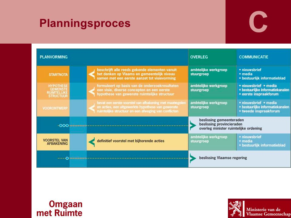 Planningsproces C