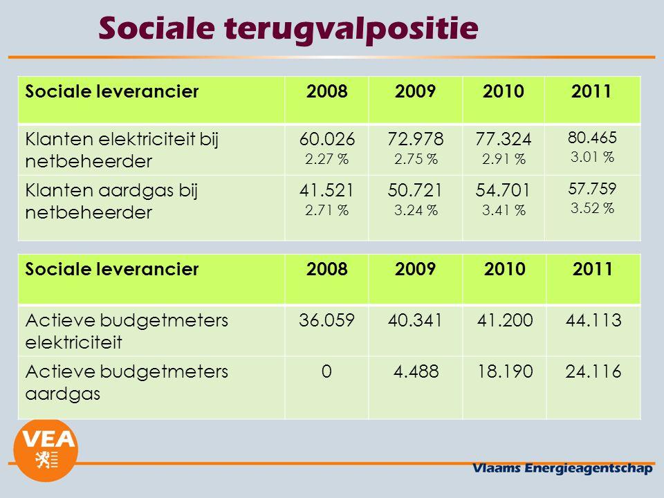 Sociale terugvalpositie Sociale leverancier2008200920102011 Klanten elektriciteit bij netbeheerder 60.026 2.27 % 72.978 2.75 % 77.324 2.91 % 80.465 3.01 % Klanten aardgas bij netbeheerder 41.521 2.71 % 50.721 3.24 % 54.701 3.41 % 57.759 3.52 % Sociale leverancier2008200920102011 Actieve budgetmeters elektriciteit 36.05940.34141.20044.113 Actieve budgetmeters aardgas 04.48818.19024.116