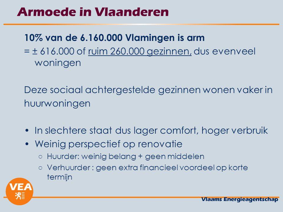 Armoede in Vlaanderen 10% van de 6.160.000 Vlamingen is arm = ± 616.000 of ruim 260.000 gezinnen, dus evenveel woningen Deze sociaal achtergestelde gezinnen wonen vaker in huurwoningen In slechtere staat dus lager comfort, hoger verbruik Weinig perspectief op renovatie ○Huurder: weinig belang + geen middelen ○Verhuurder : geen extra financieel voordeel op korte termijn