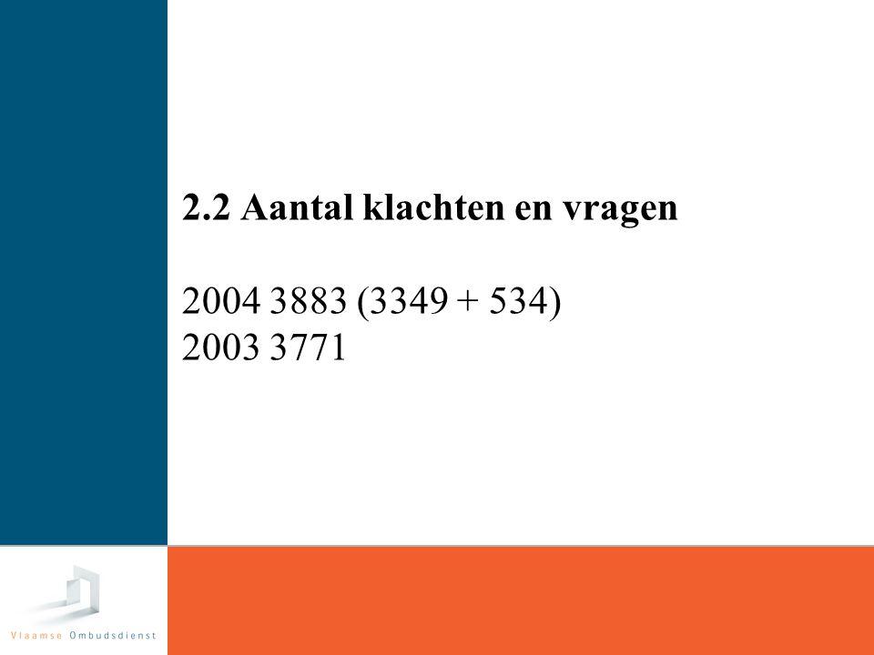 14 2.2 Aantal klachten en vragen 2004 3883 (3349 + 534) 2003 3771