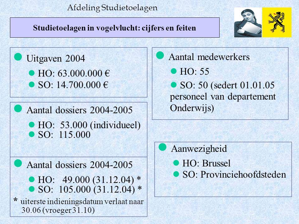 Studietoelagen in vogelvlucht: cijfers en feiten Afdeling Studietoelagen Uitgaven 2004 HO: 63.000.000 € SO: 14.700.000 € Aantal dossiers 2004-2005 HO: 53.000 (individueel) SO: 115.000 Aantal medewerkers HO: 55 SO: 50 (sedert 01.01.05 personeel van departement Onderwijs) Aanwezigheid HO: Brussel SO: Provinciehoofdsteden Aantal dossiers 2004-2005 HO: 49.000 (31.12.04) * SO: 105.000 (31.12.04) * * uiterste indieningsdatum verlaat naar 30.06 (vroeger 31.10)