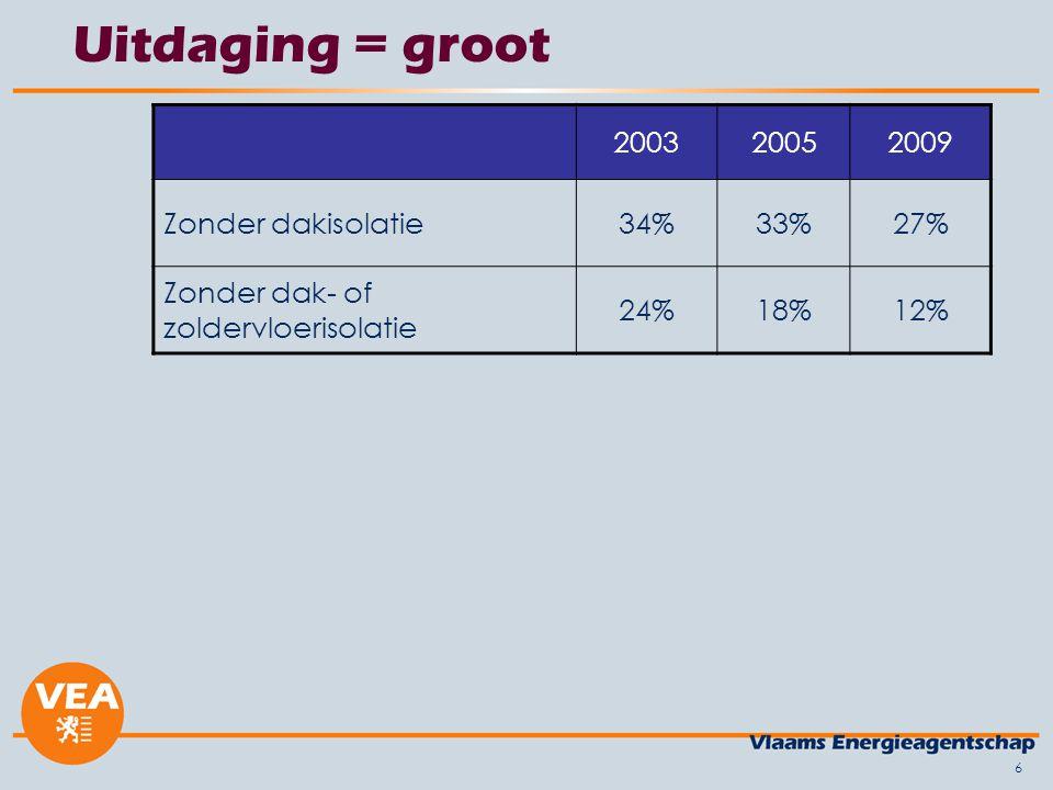 6 Uitdaging = groot 200320052009 Zonder dakisolatie34%33%27% Zonder dak- of zoldervloerisolatie 24%18%12%
