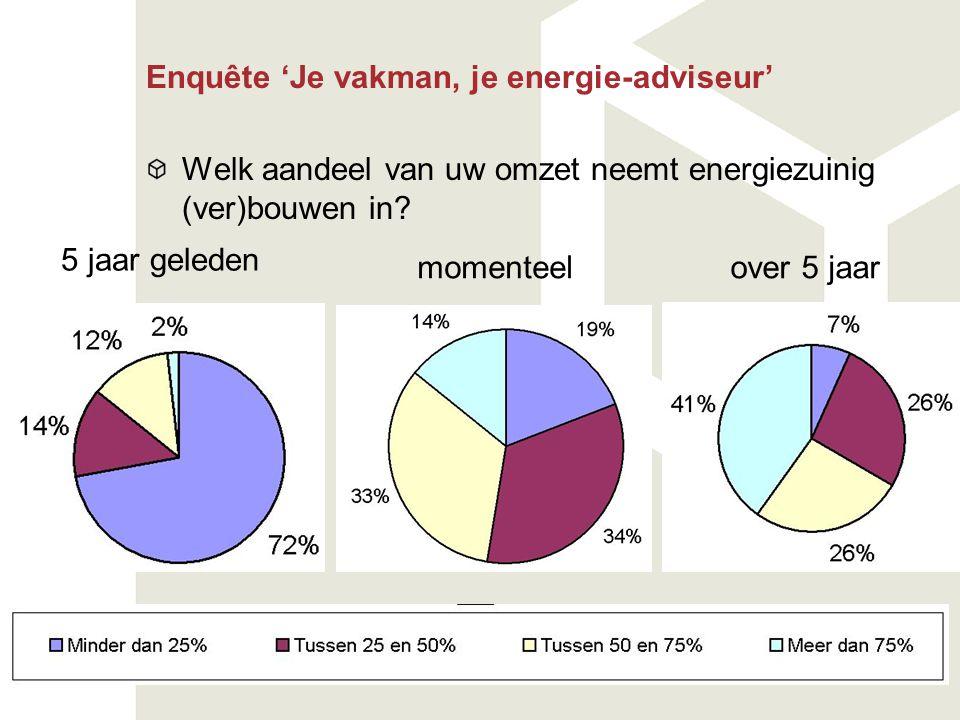 Enquête 'Je vakman, je energie-adviseur' Welk aandeel van uw omzet neemt energiezuinig (ver)bouwen in? 5 jaar geleden momenteelover 5 jaar