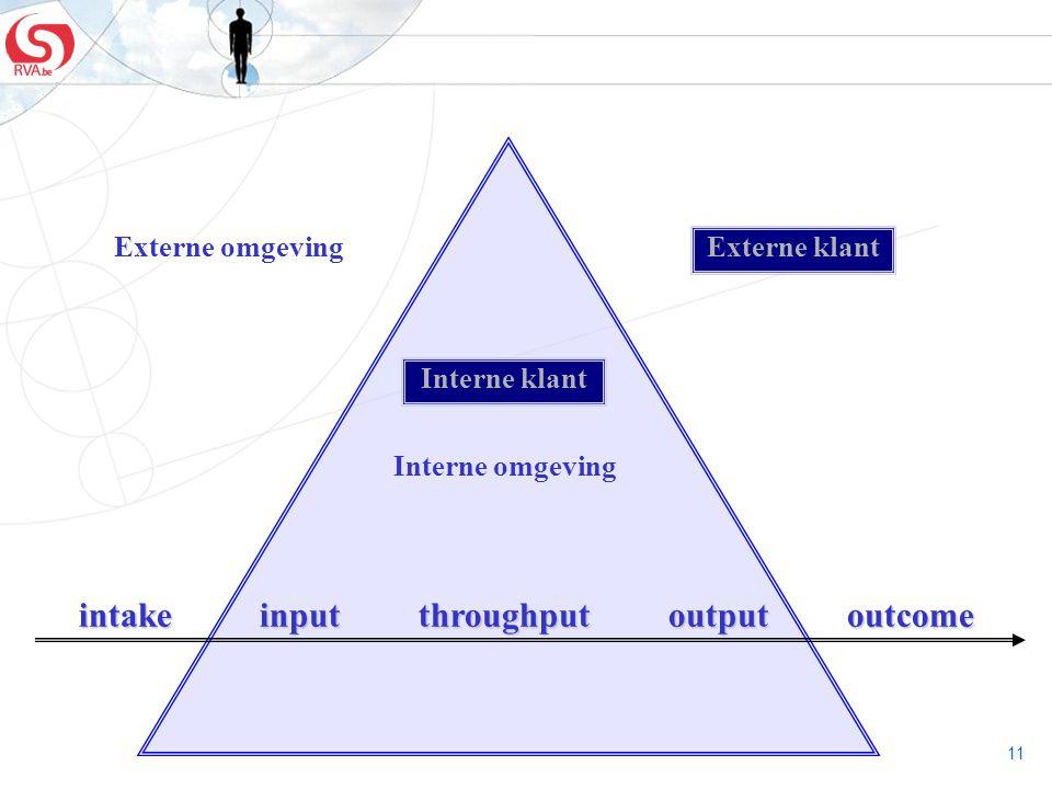 11 Externe omgeving intake input throughput output outcome Interne klant Externe klant Interne omgeving