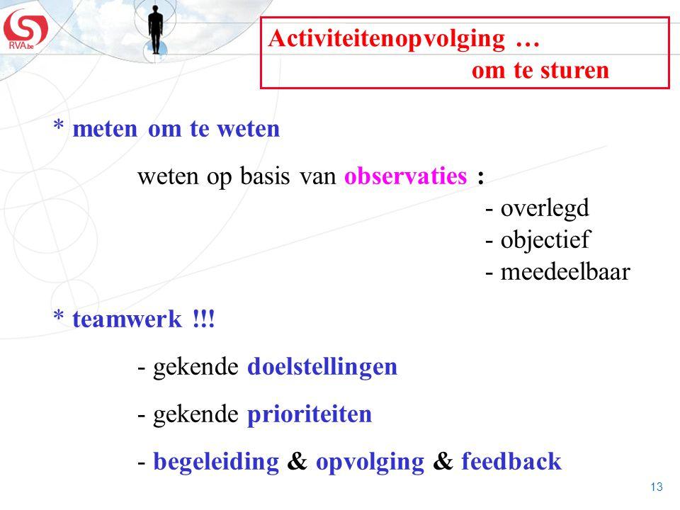 13 Activiteitenopvolging … om te sturen * meten om te weten weten op basis van observaties : - overlegd - objectief - meedeelbaar * teamwerk !!! - gek