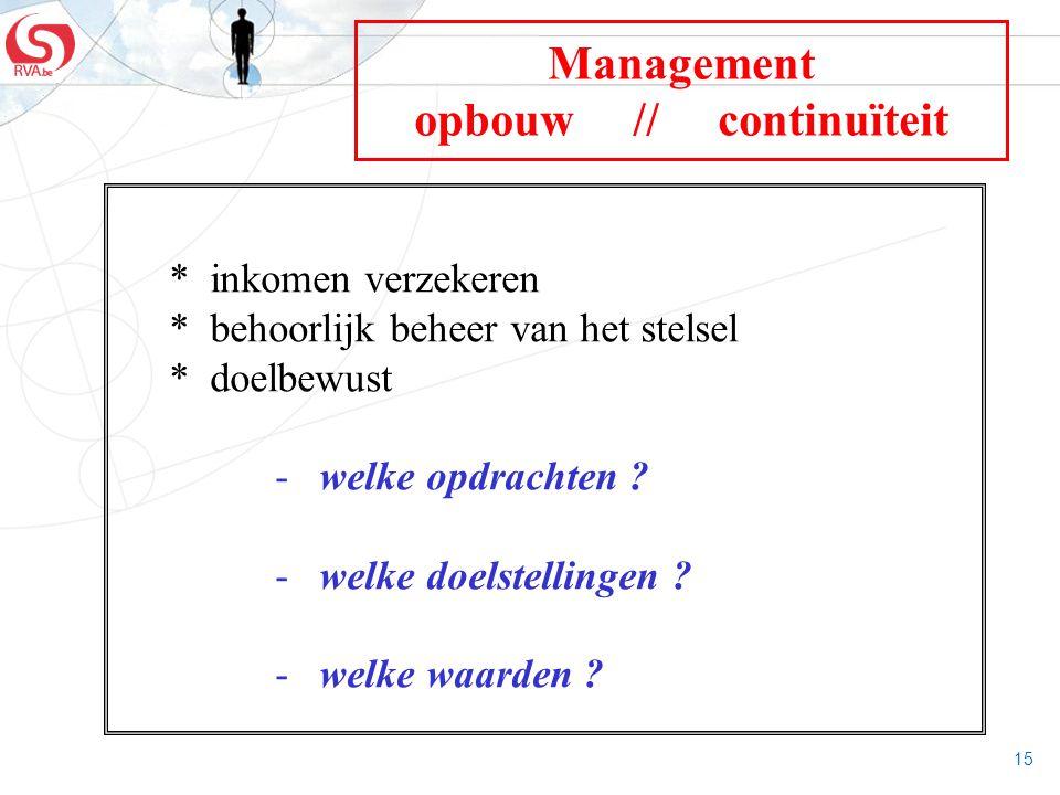 15 Management opbouw // continuïteit * inkomen verzekeren * behoorlijk beheer van het stelsel * doelbewust - welke opdrachten ? - welke doelstellingen