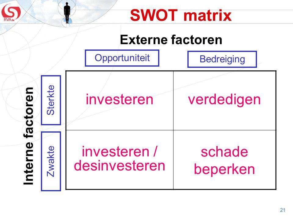 21 SWOT matrix investerenverdedigen investeren / desinvesteren schade beperken Bedreiging Opportuniteit Sterkte Zwakte Externe factoren Interne factor