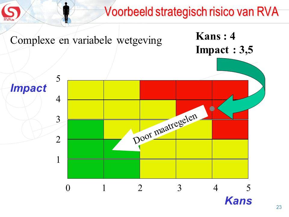 23 Voorbeeld strategisch risico van RVA Complexe en variabele wetgeving Impact Kans 012345012345 5432154321 Kans : 4 Impact : 3,5 Door maatregelen
