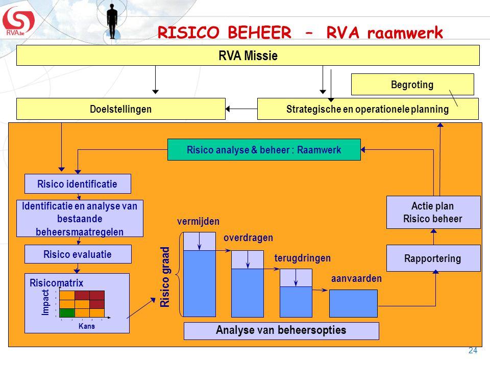 24 Begroting Rapportering Risico identificatie Risico evaluatie vermijden overdragen terugdringen aanvaarden Risico graad Actie plan Risico beheer Ris