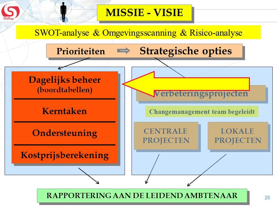 25 Dagelijks beheer (boordtabellen) Kerntaken Ondersteuning Kostprijsberekening Dagelijks beheer (boordtabellen) Kerntaken Ondersteuning Kostprijsbere