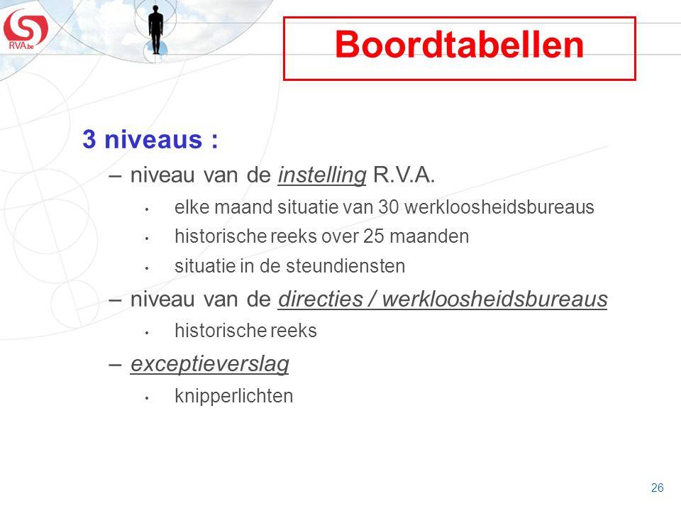 26 Boordtabellen 3 niveaus : –niveau van de instelling R.V.A. elke maand situatie van 30 werkloosheidsbureaus historische reeks over 25 maanden situat