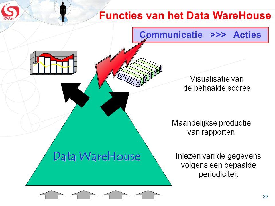 32 Functies van het Data WareHouse Data WareHouse Inlezen van de gegevens volgens een bepaalde periodiciteit Maandelijkse productie van rapporten Visu