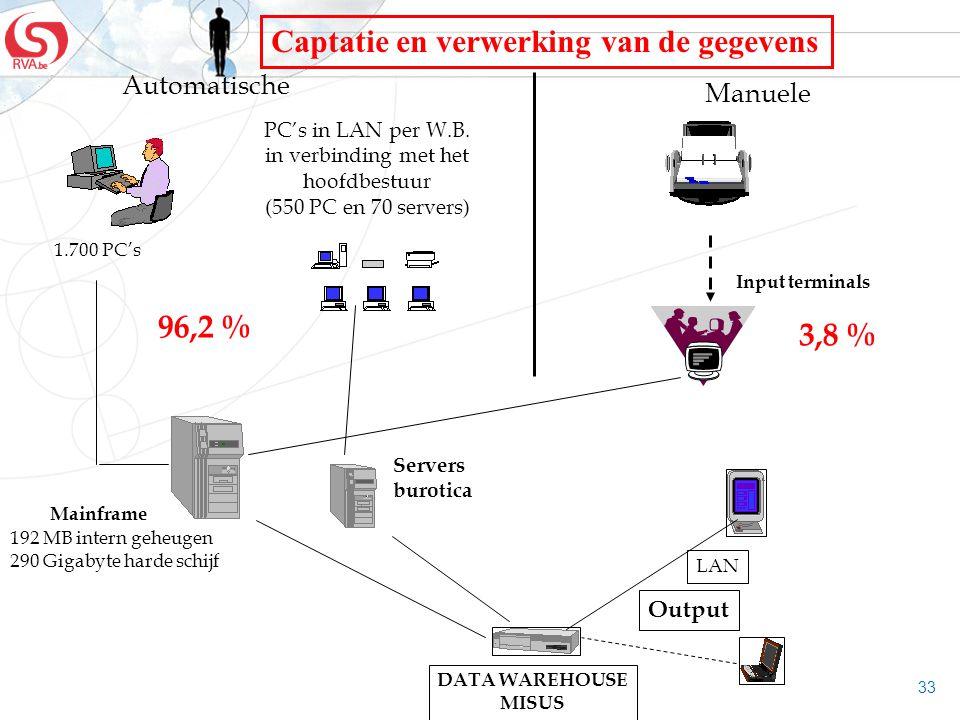 33 PC's in LAN per W.B. in verbinding met het hoofdbestuur (550 PC en 70 servers) Mainframe 96,2 % 192 MB intern geheugen 290 Gigabyte harde schijf Au
