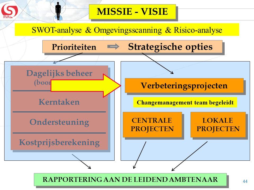 44 Dagelijks beheer (boordtabellen) Kerntaken Ondersteuning Kostprijsberekening Dagelijks beheer (boordtabellen) Kerntaken Ondersteuning Kostprijsbere