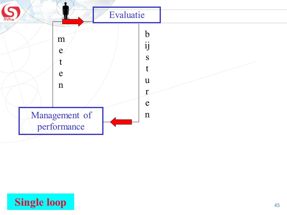 45 Evaluatie Management of performance Single loop metenmeten b ij s t u r e n