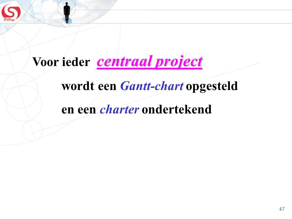 47 centraal project Voor ieder centraal project wordt een Gantt-chart opgesteld en een charter ondertekend