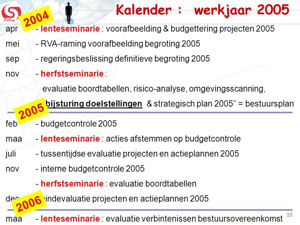 53 Kalender : werkjaar 2005 apr- lenteseminarie : voorafbeelding & budgettering projecten 2005 mei- RVA-raming voorafbeelding begroting 2005 sep- rege
