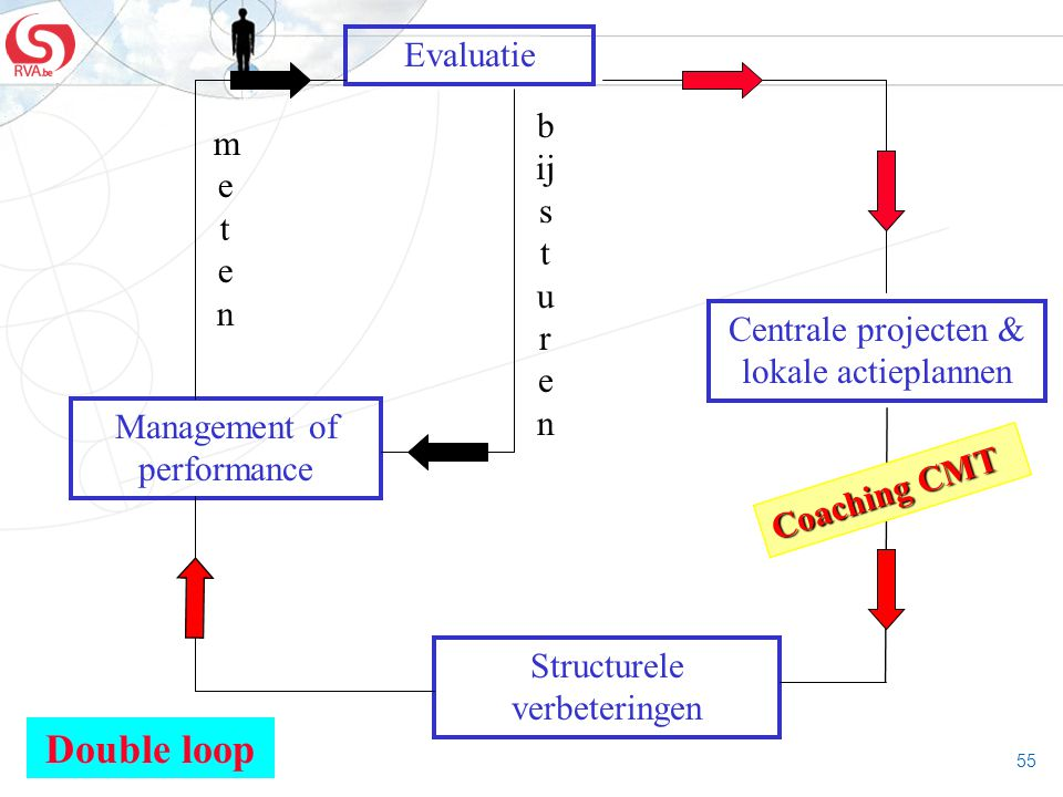 55 Evaluatie Centrale projecten & lokale actieplannen Structurele verbeteringen Management of performance Double loop metenmeten b ij s t u r e n Coac