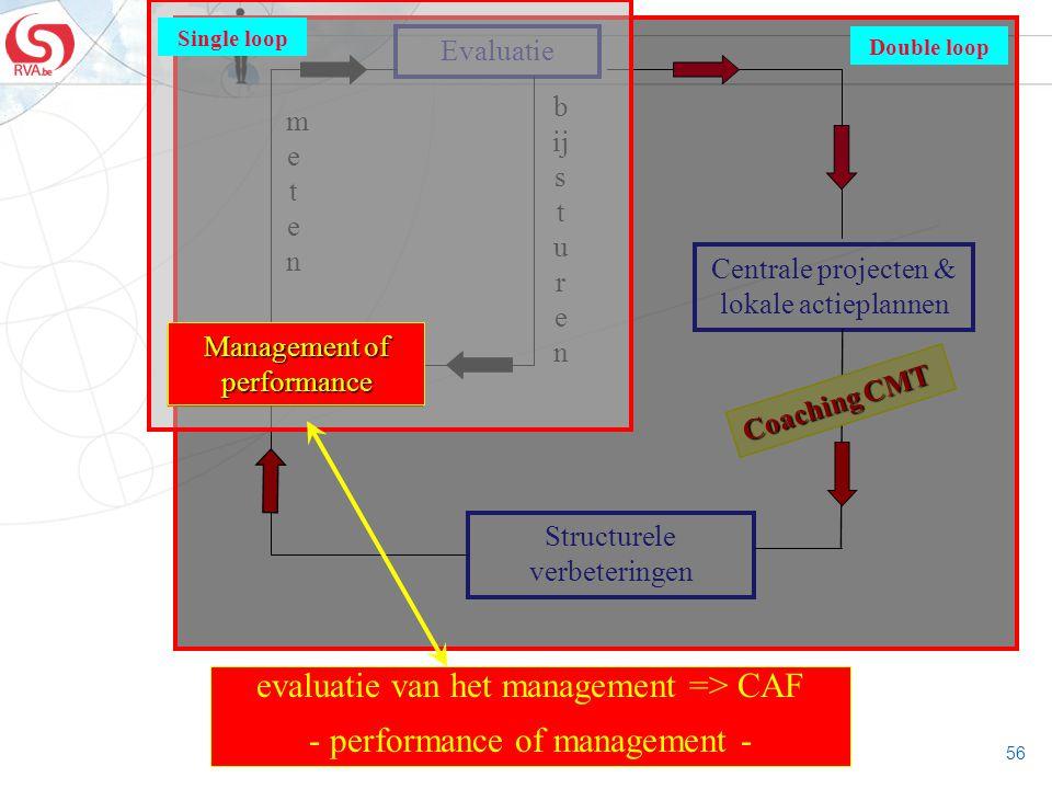 56 Management of performance Evaluatie Centrale projecten & lokale actieplannen Structurele verbeteringen metenmeten b ij s t u r e n Coaching CMT Dou
