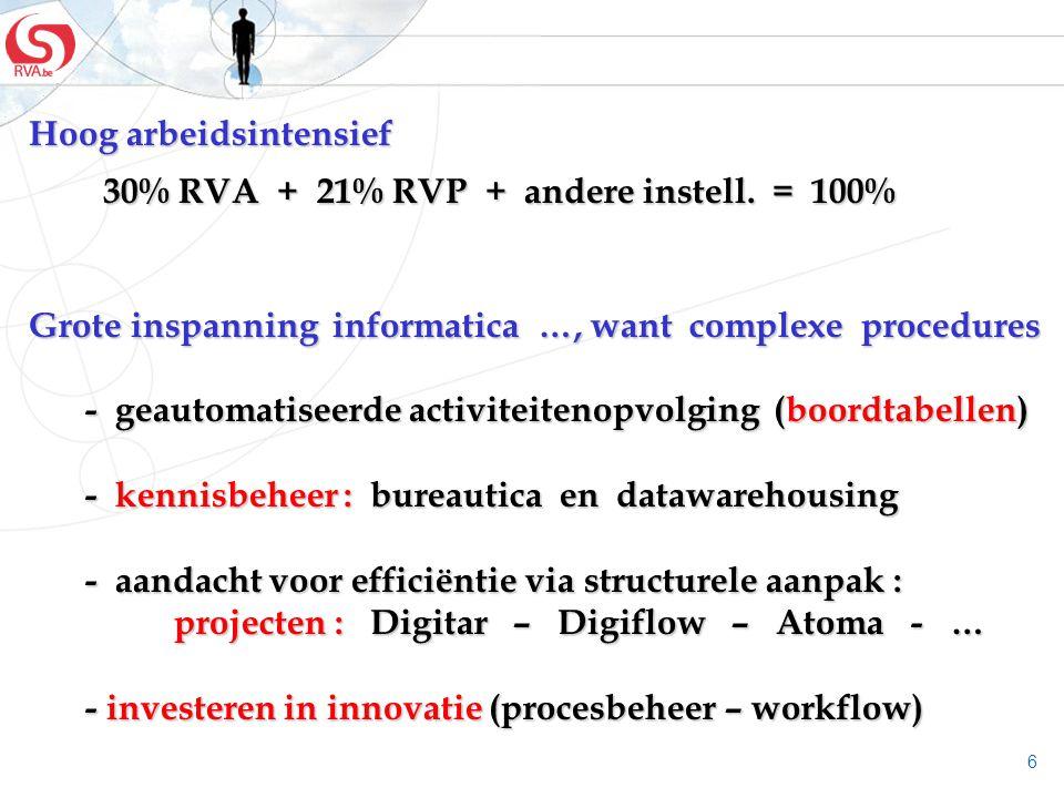 6 Hoog arbeidsintensief 30% RVA + 21% RVP + andere instell. = 100% 30% RVA + 21% RVP + andere instell. = 100% Grote inspanning informatica …, want com
