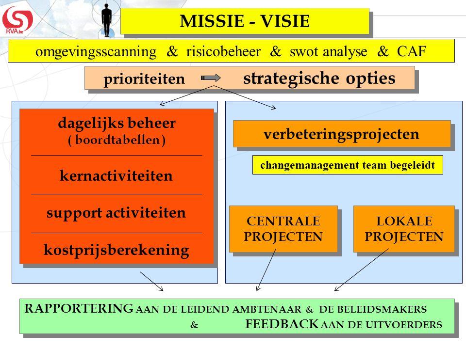 65 dagelijks beheer ( boordtabellen ) kernactiviteiten support activiteiten kostprijsberekening dagelijks beheer ( boordtabellen ) kernactiviteiten su