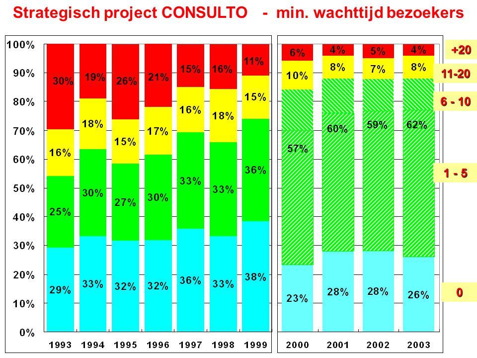 30% 19%21% 15%16% 11% 26% 57% 60% 59%62% Strategisch project CONSULTO - min. wachttijd bezoekers+20 11-20 6 - 10 1 - 5 0