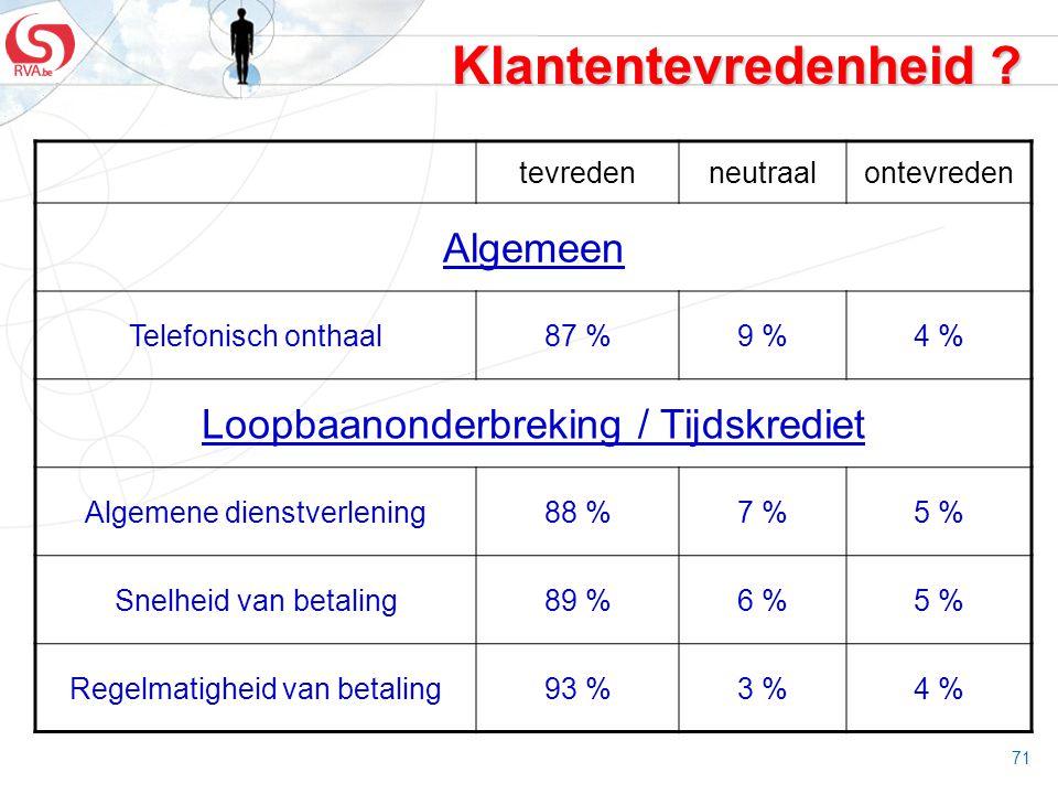 71 Klantentevredenheid ? tevredenneutraalontevreden Algemeen Telefonisch onthaal87 %9 %4 % Loopbaanonderbreking / Tijdskrediet Algemene dienstverlenin