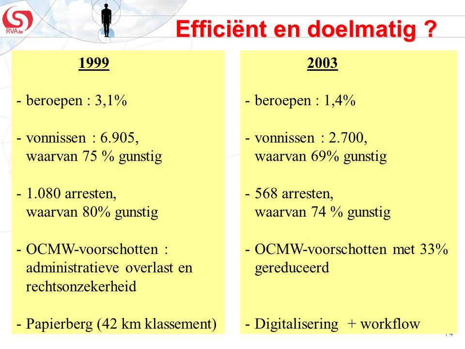 74 Efficiënt en doelmatig ? 1999 -beroepen : 3,1% -vonnissen : 6.905, waarvan 75 % gunstig -1.080 arresten, waarvan 80% gunstig -OCMW-voorschotten : a