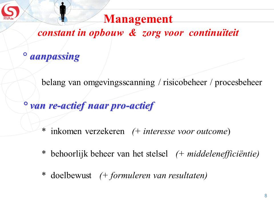 8 Management constant in opbouw & zorg voor continuïteit aanpassing ° aanpassing belang van omgevingsscanning / risicobeheer / procesbeheer ° van re-a
