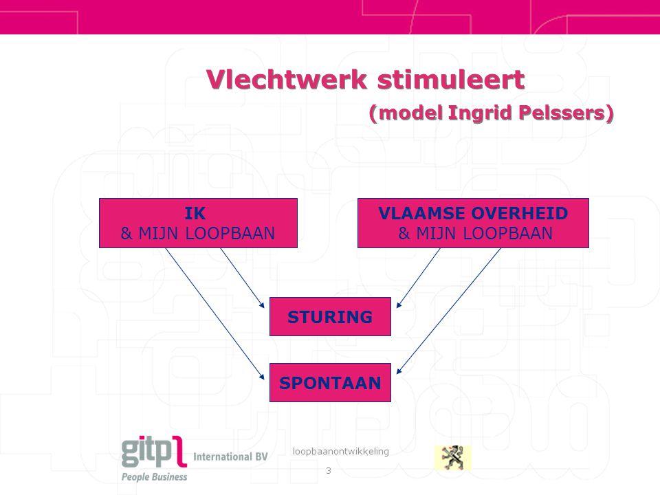 3 loopbaanontwikkeling Vlechtwerk stimuleert (model Ingrid Pelssers) VLAAMSE OVERHEID & MIJN LOOPBAAN STURING IK & MIJN LOOPBAAN SPONTAAN
