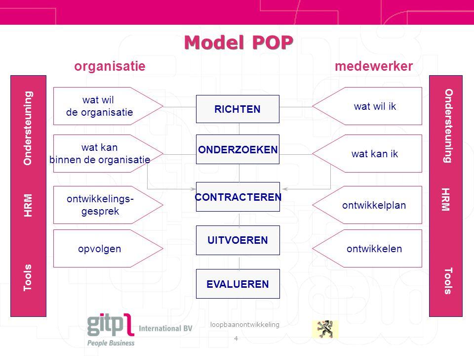 4 loopbaanontwikkeling Model POP organisatiemedewerker wat wil de organisatie wat kan binnen de organisatie ontwikkelings- gesprek wat wil ik wat kan ik opvolgen ontwikkelplan ontwikkelen CONTRACTEREN UITVOEREN EVALUEREN RICHTEN ONDERZOEKEN Ondersteuning HRM Tools Ondersteuning HRM Tools