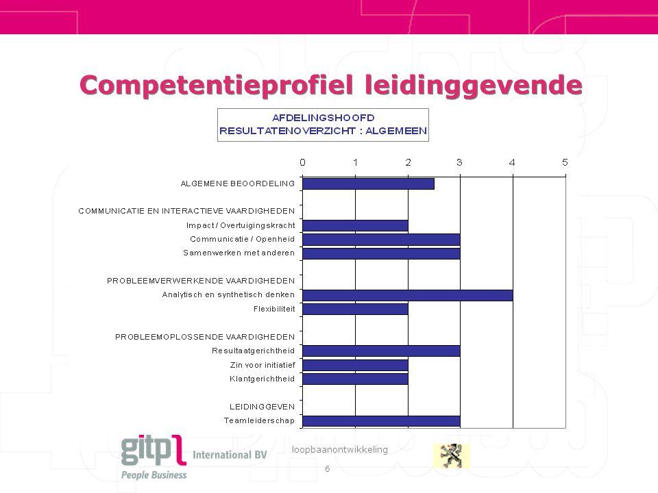 6 loopbaanontwikkeling Competentieprofiel leidinggevende