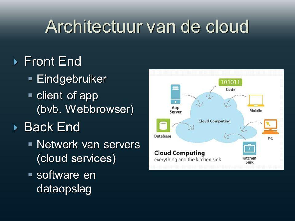 Architectuur van de cloud  Front End  Eindgebruiker  client of app (bvb.