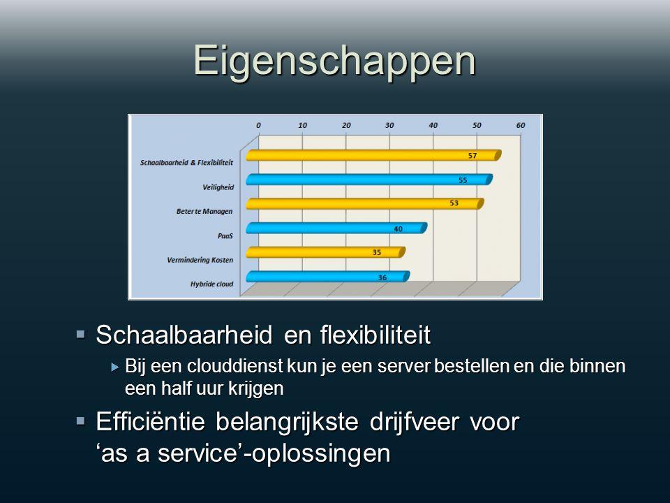Eigenschappen  Schaalbaarheid en flexibiliteit  Bij een clouddienst kun je een server bestellen en die binnen een half uur krijgen  Efficiëntie belangrijkste drijfveer voor 'as a service'-oplossingen