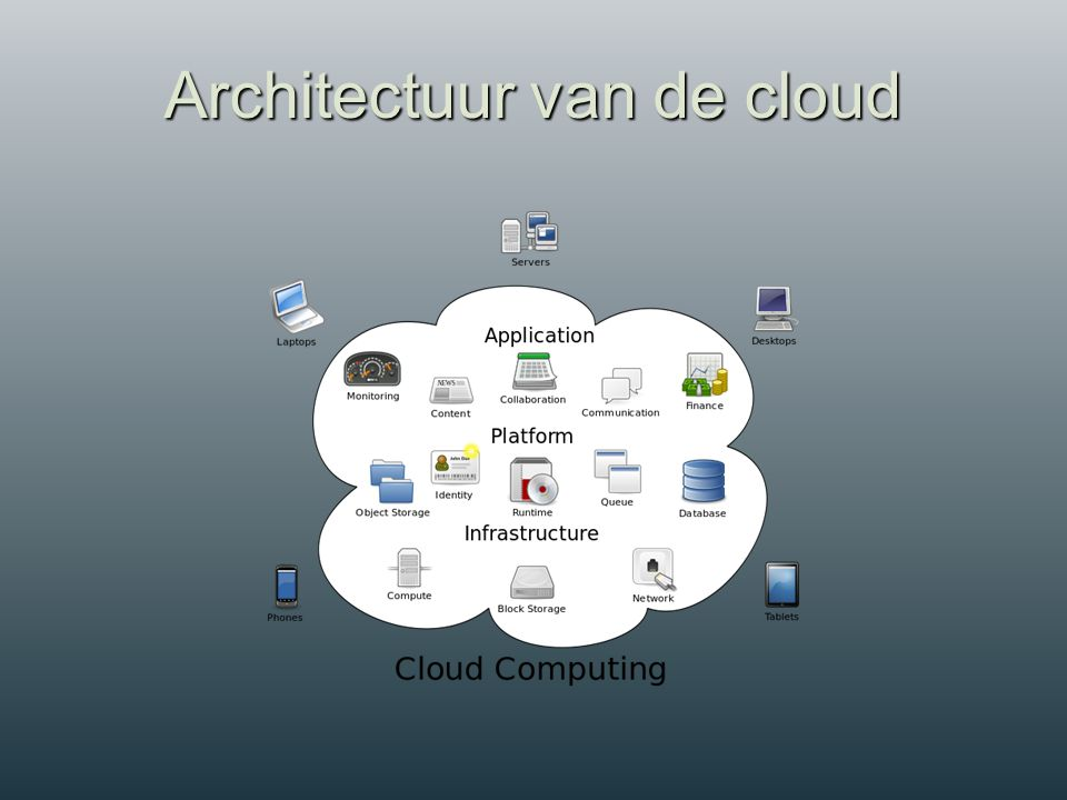  Amazon Web Services (Amazon EC2)  Google (Google App Engine)  Cisco  HP  Microsoft  IBM  SAP  Oracle  …