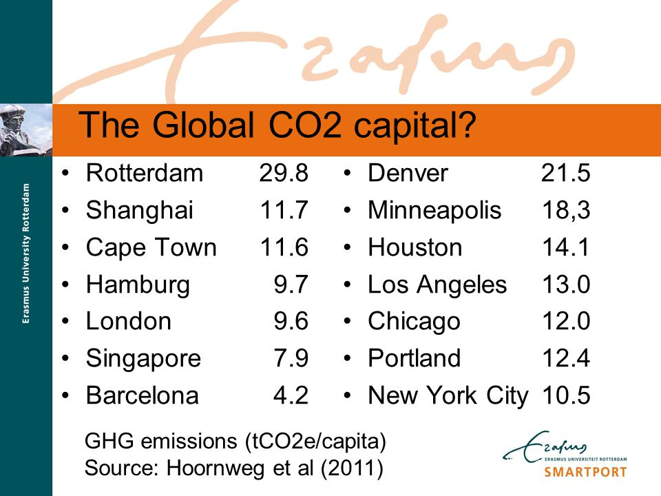 S M A R T P O R T The Global CO2 capital? Rotterdam29.8 Shanghai11.7 Cape Town11.6 Hamburg 9.7 London 9.6 Singapore 7.9 Barcelona 4.2 Denver21.5 Minne
