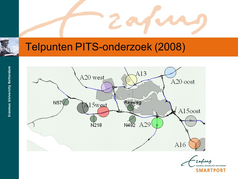 S M A R T P O R T Telpunten PITS-onderzoek (2008)