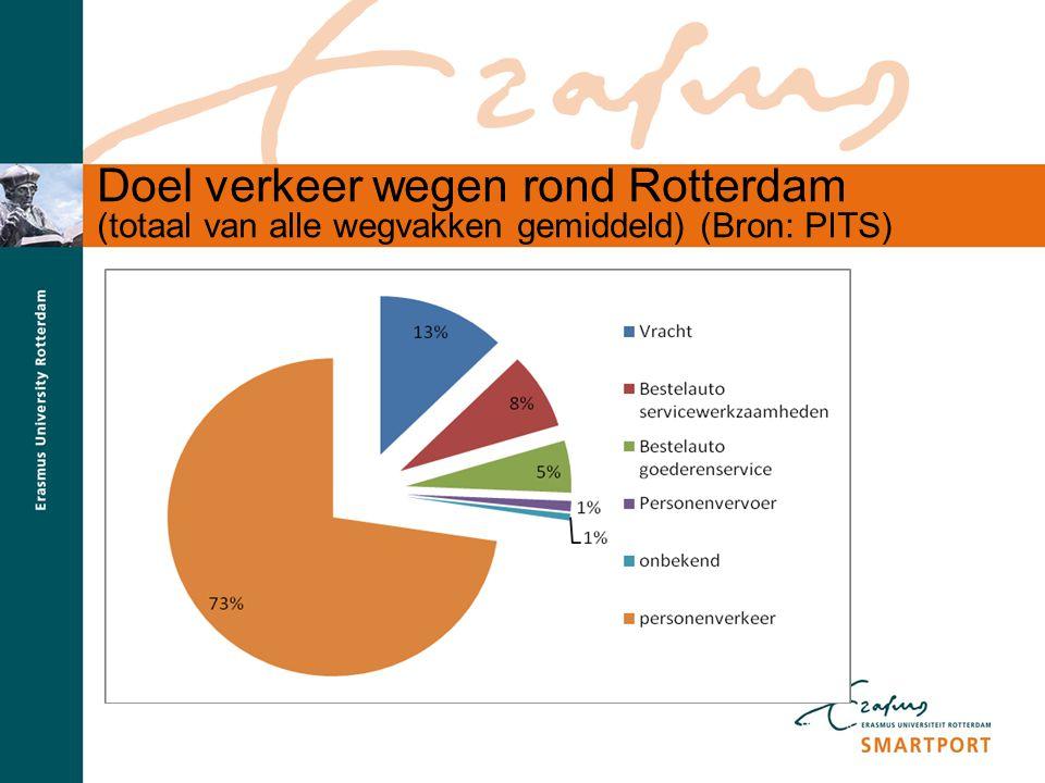 S M A R T P O R T Doel verkeer wegen rond Rotterdam (totaal van alle wegvakken gemiddeld) (Bron: PITS)