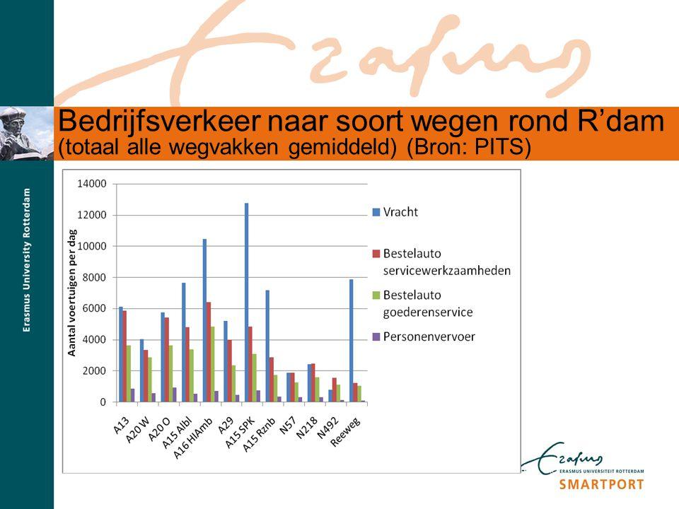 S M A R T P O R T Bedrijfsverkeer naar soort wegen rond R'dam (totaal alle wegvakken gemiddeld) (Bron: PITS)