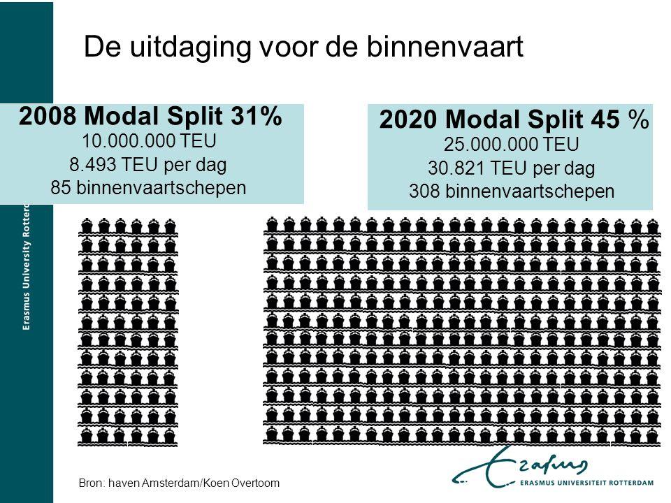 2008 Modal Split 31% 10.000.000 TEU 8.493 TEU per dag 85 binnenvaartschepen 2020 Modal Split 45 % 25.000.000 TEU 30.821 TEU per dag 308 binnenvaartsch