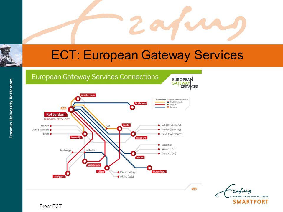S M A R T P O R T ECT: European Gateway Services Bron: ECT