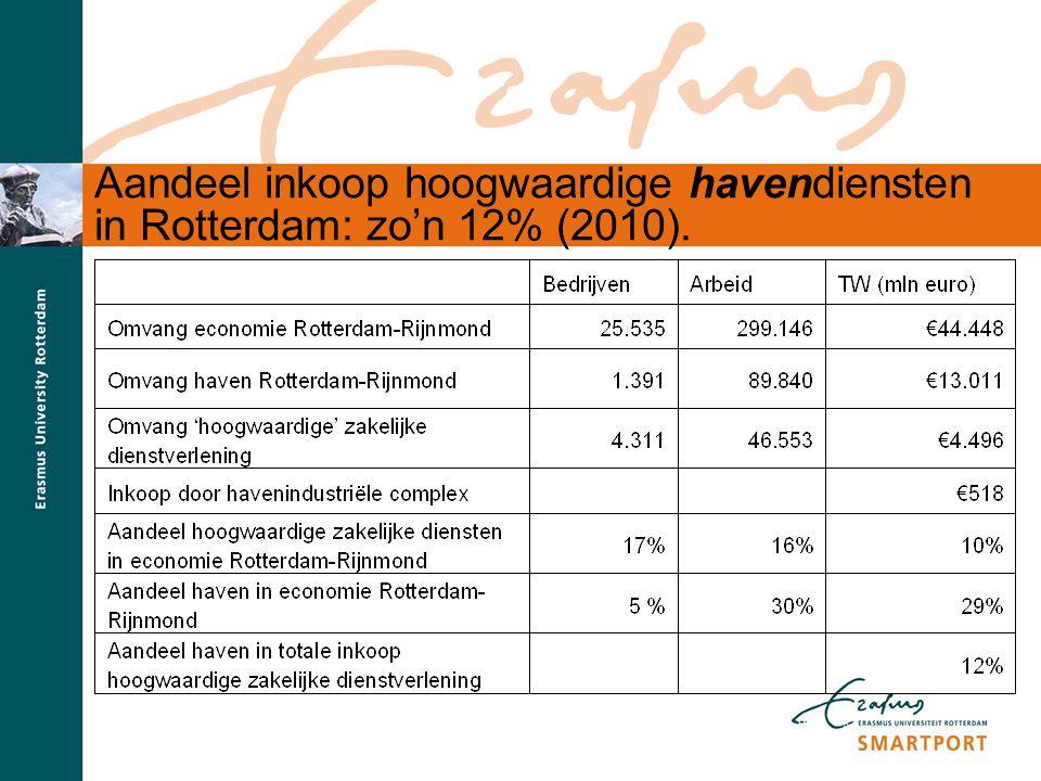 S M A R T P O R T Aandeel inkoop hoogwaardige havendiensten in Rotterdam: zo'n 12% (2010).