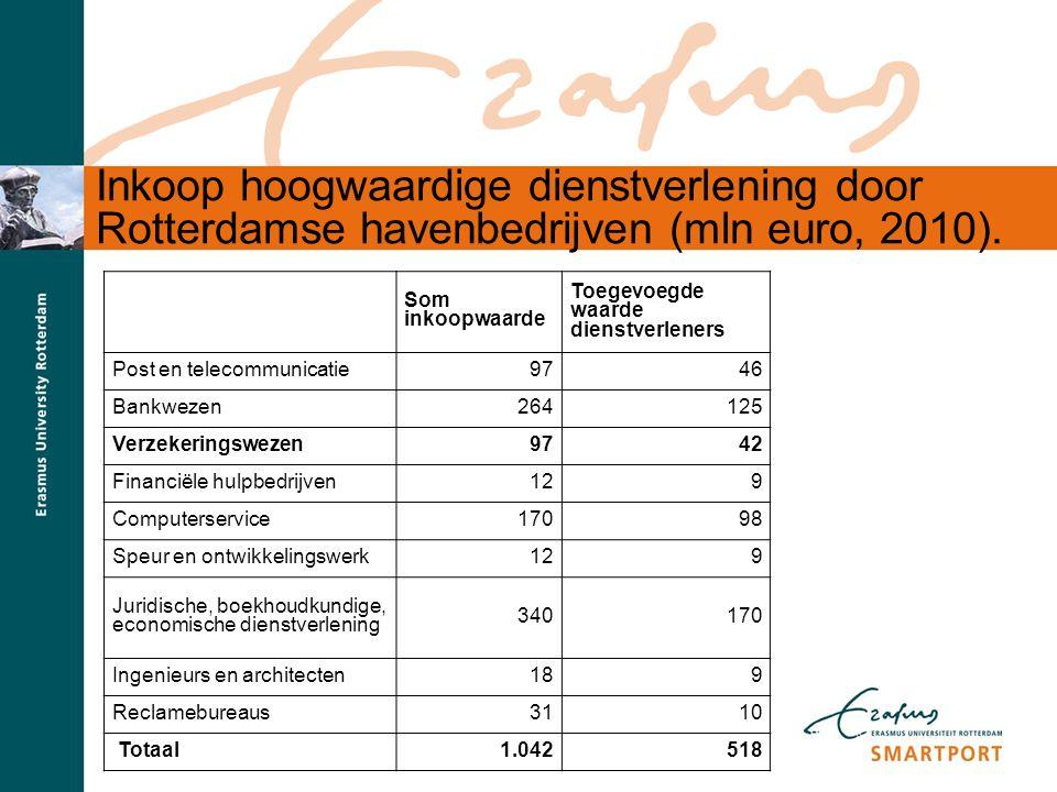 S M A R T P O R T Inkoop hoogwaardige dienstverlening door Rotterdamse havenbedrijven (mln euro, 2010). Som inkoopwaarde Toegevoegde waarde dienstverl