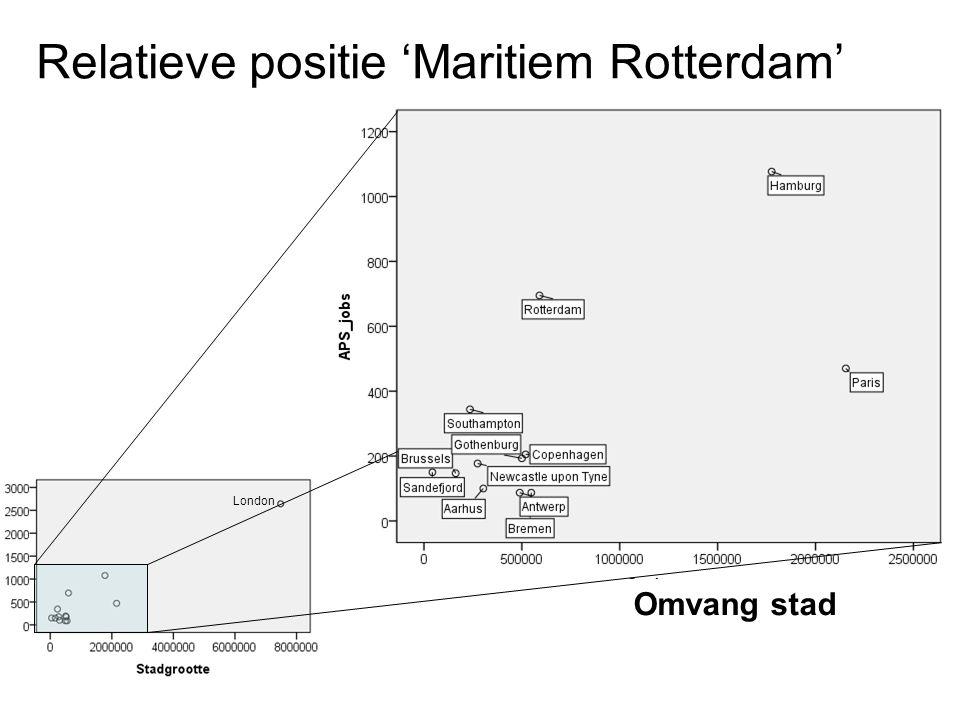 London Relatieve positie 'Maritiem Rotterdam' Omvang stad