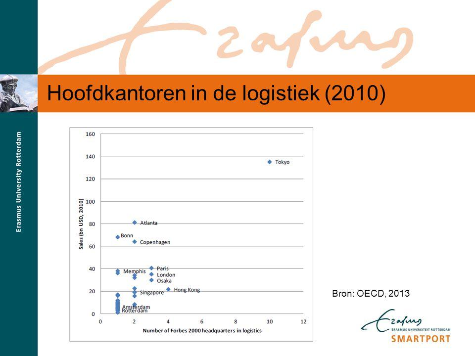 S M A R T P O R T Hoofdkantoren in de logistiek (2010) Bron: OECD, 2013