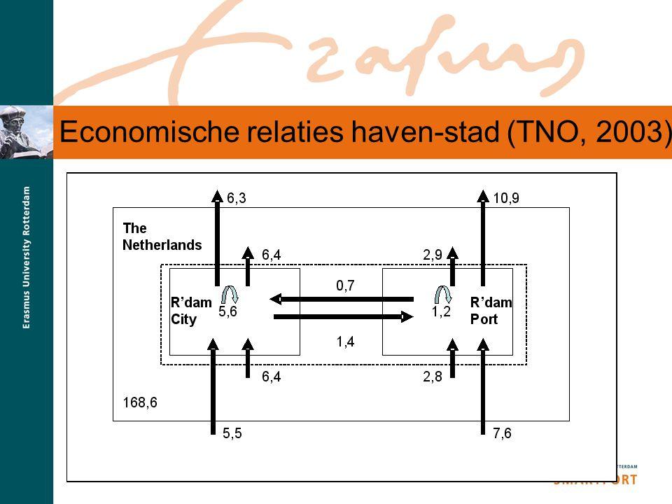 Economische relaties haven-stad (TNO, 2003)