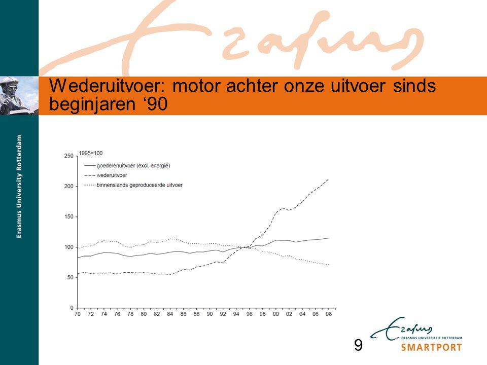 9 Wederuitvoer: motor achter onze uitvoer sinds beginjaren '90